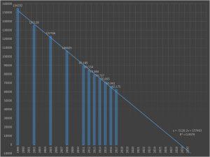 ボーイスカウト加盟員数推移予想(近似曲線)です