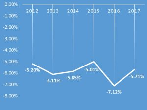 スカウト数の減少率の推移(対前年度比)です