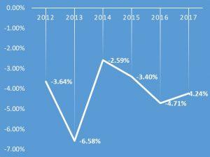 指導者数の減少率の推移(対前年度比)です