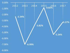 団・役職者数の減少率の推移(対前年度比)です