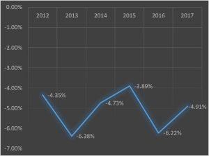 加盟員数の減少率の推移(対前年度比)です